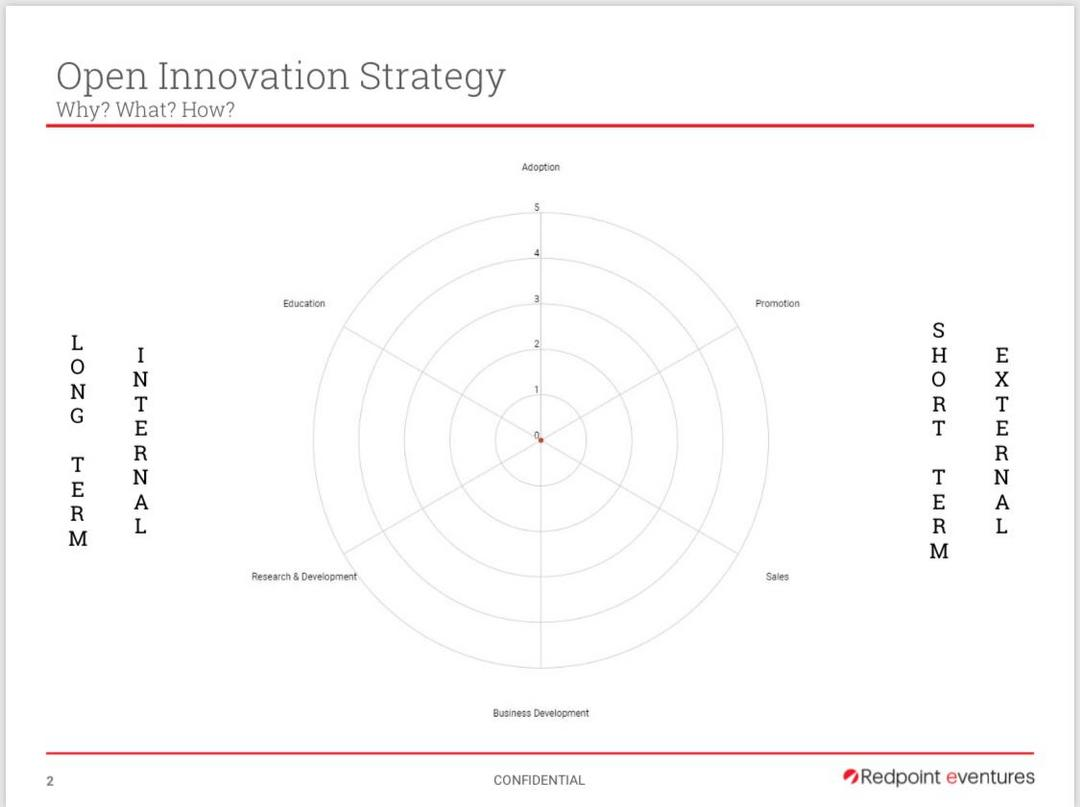Open Innovation Strategy na visão da Redpoint e de Flávio Pripas (Download gratuito)